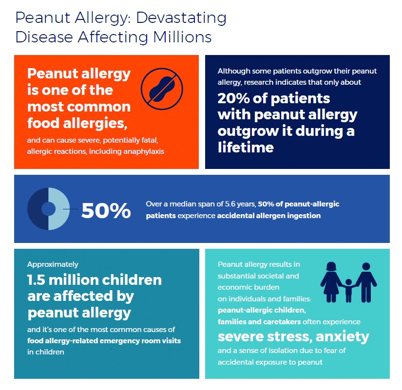Those+who+suffer+from+peanut+allergies+%0Amay+finally+find+relief+in+the+near+future.%0A