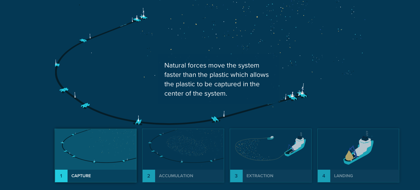 This graphic explains how The Ocean Cleanup organization captures, accumulates, and extracts garbage from The Great Pacific Garbage Patch.