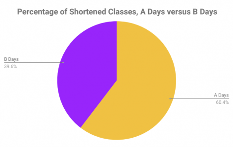 Shortened schedules cut down on class time