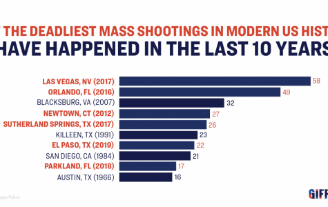Shootings puncture hole in America's sense of safety