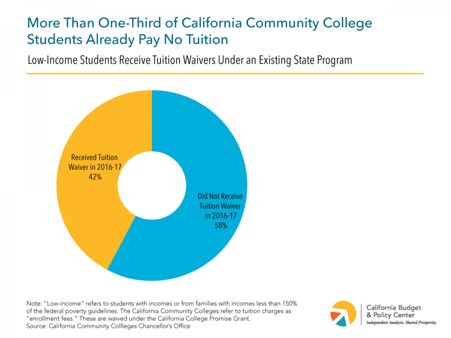 According to the California Budget and Policy Center, more than one-third of California community college students already pay no tuition through the help of various government programs.