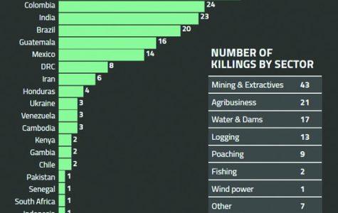 Targeted killings of environmental journalists increase