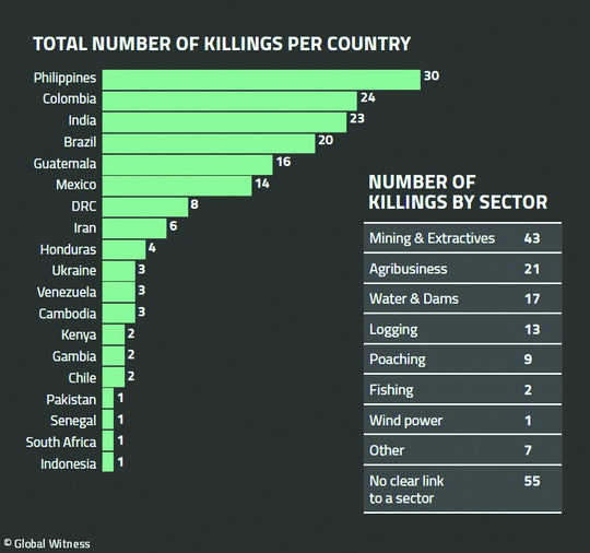 The number of environmental journalists killed while investigating stories about the climate and other issues has steadily increased.