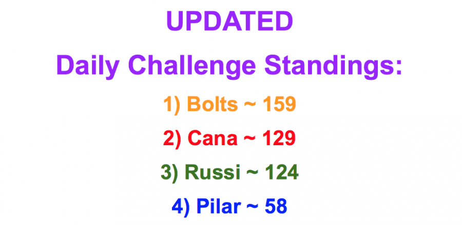 The updated scores for the Crusader Challenge show Bolts holding onto a tight lead.