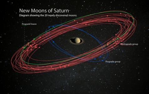 20 new moons found orbiting Saturn