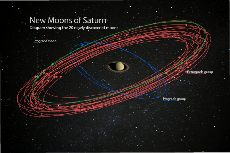 20 new moons found orbiting Saturn